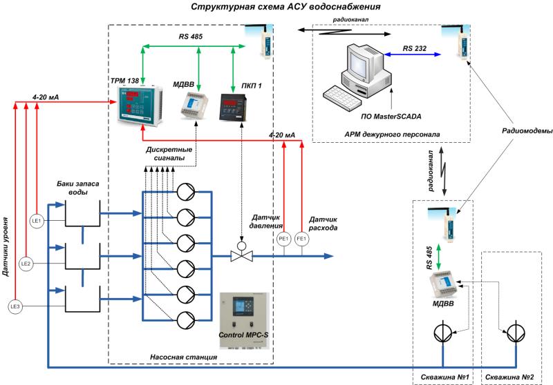 Схема автоматизации водоснабжения